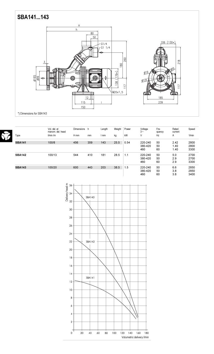 SBA141-143-td