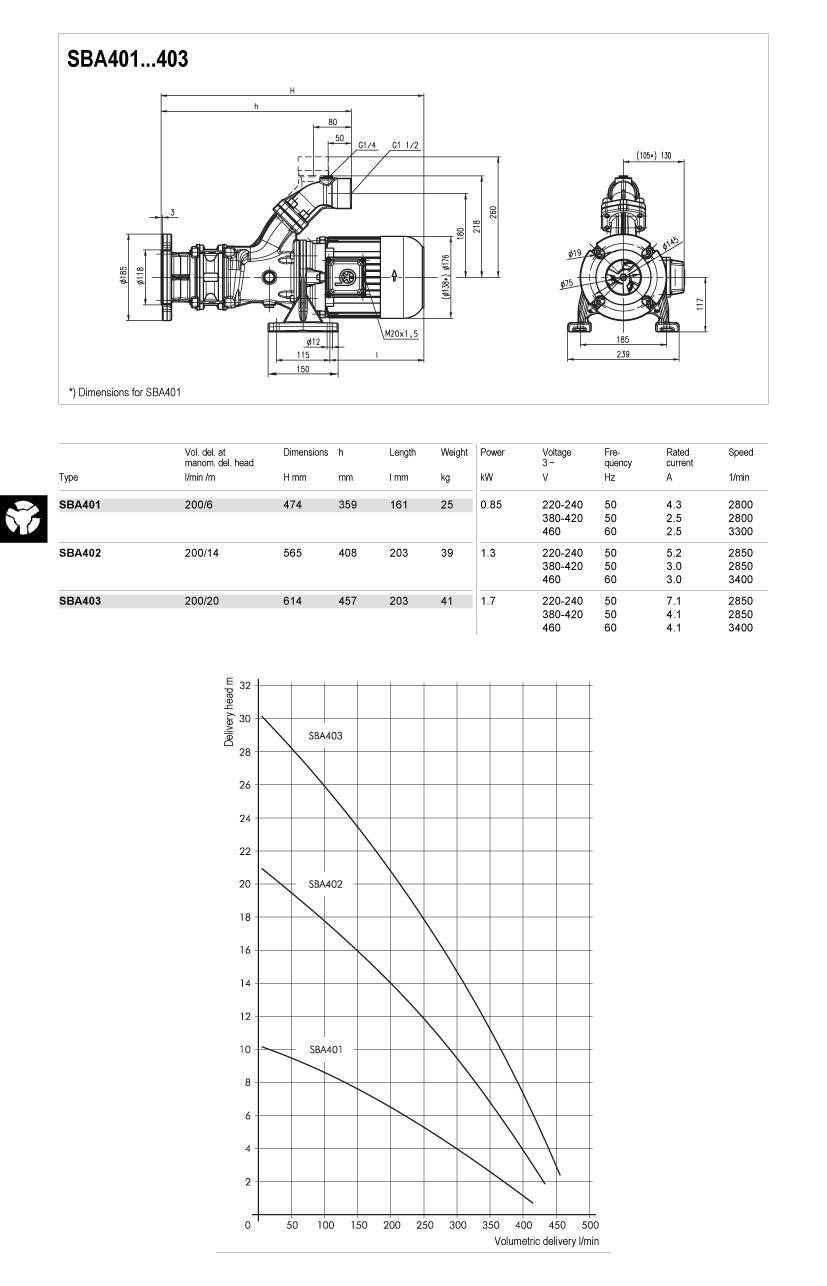 SBA401-403-td