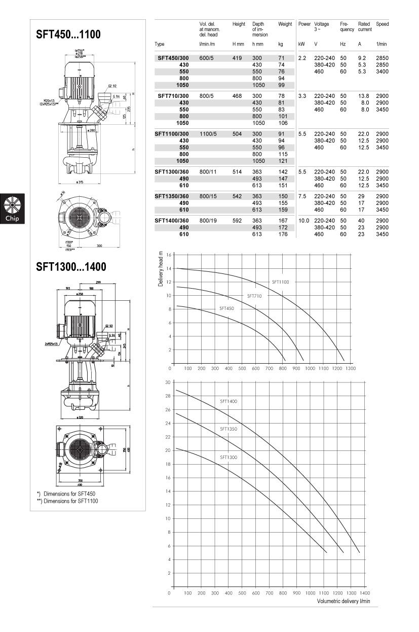 SFT450-1400-td