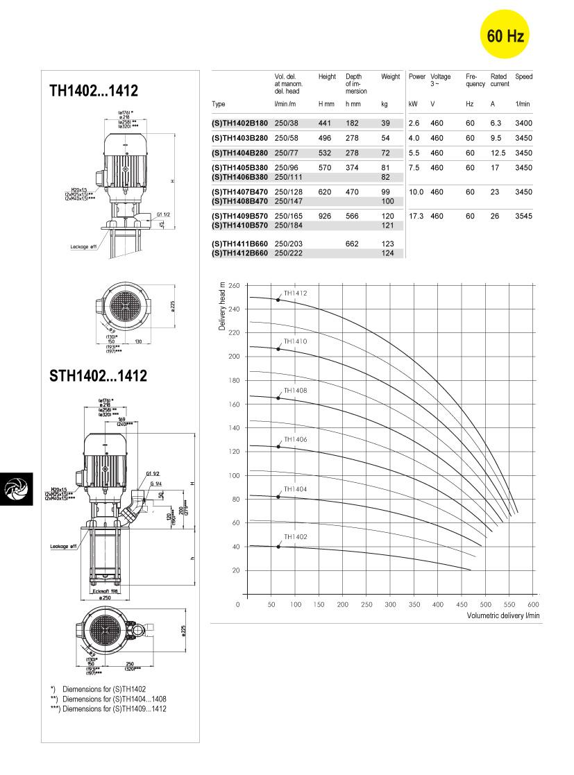 (S)TH14-60hz-td