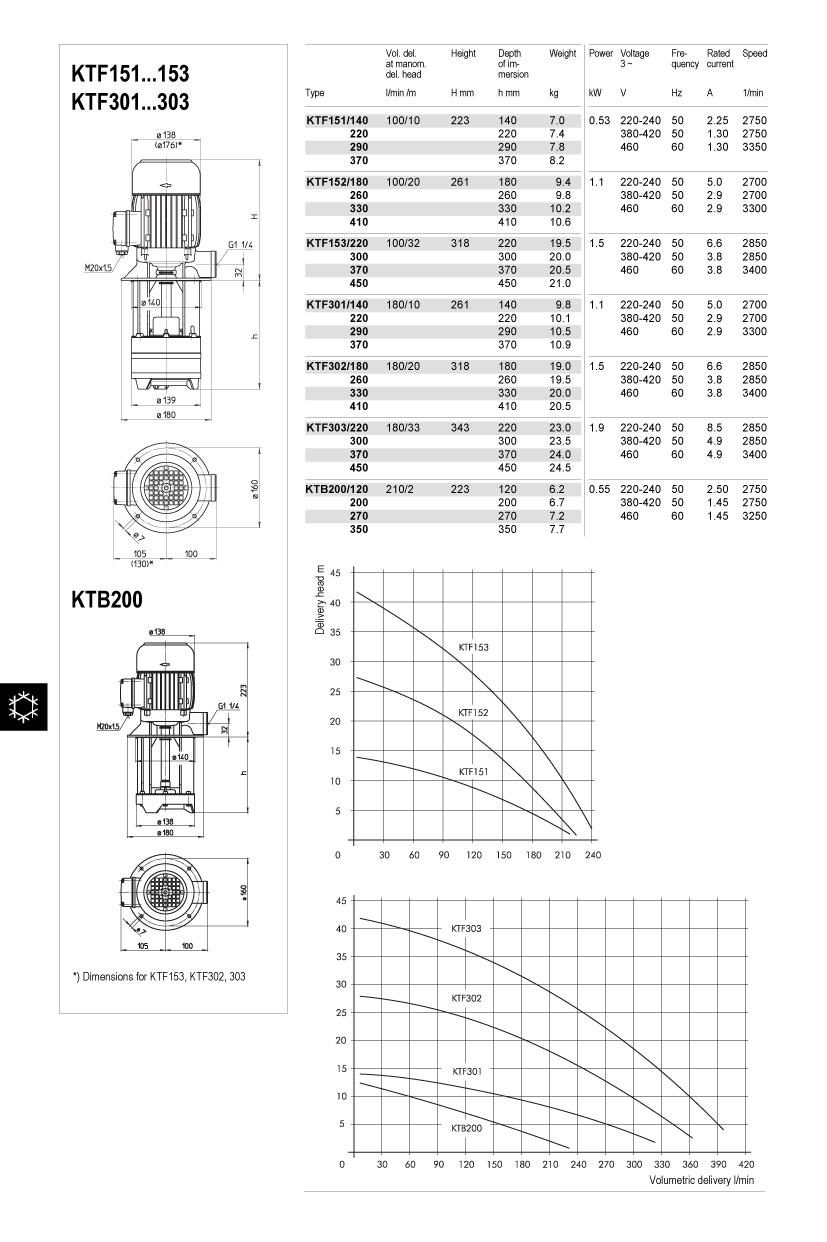 ktf151-303-ktb200-td