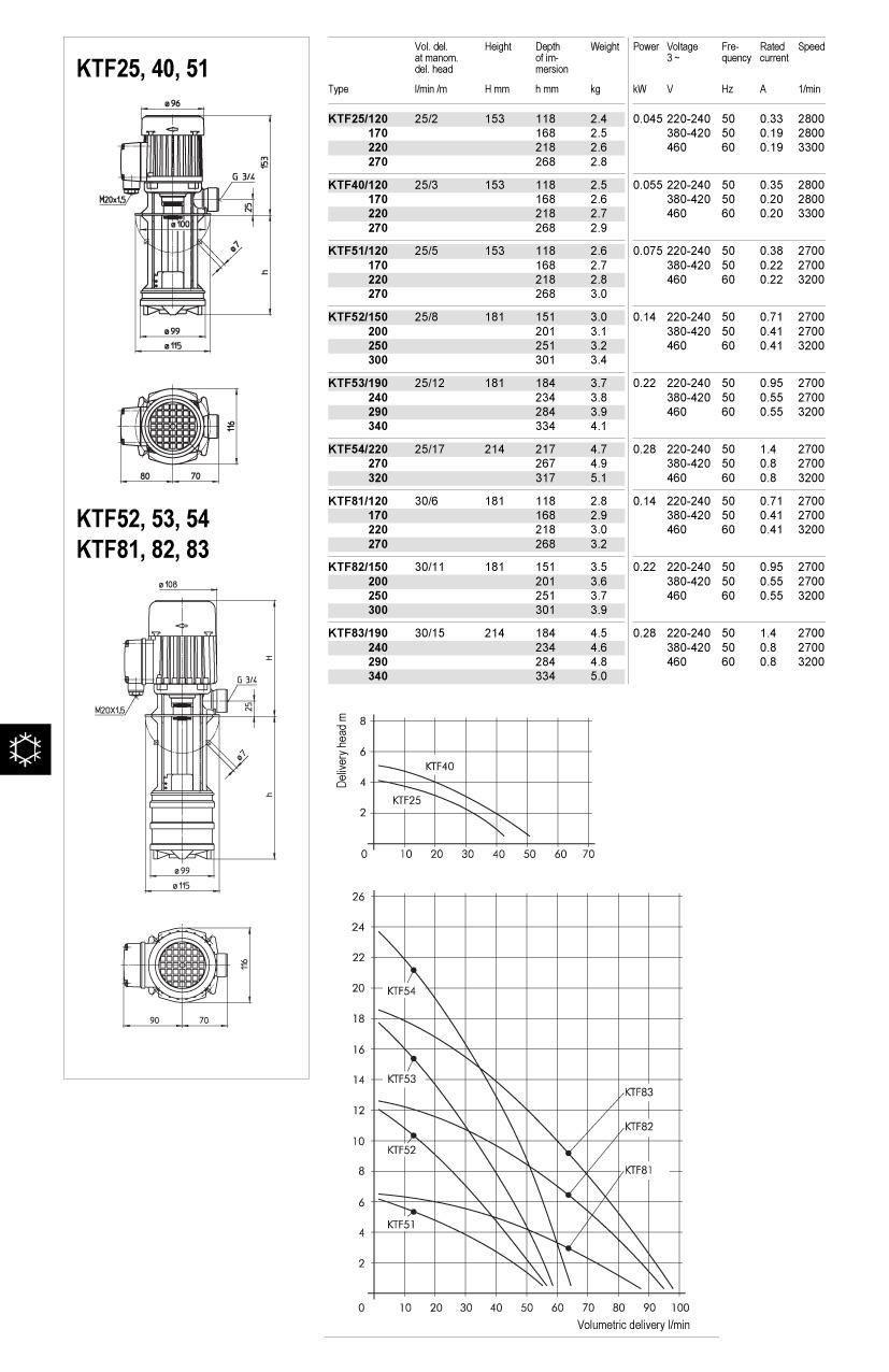ktf25-54-ktf81-83-td