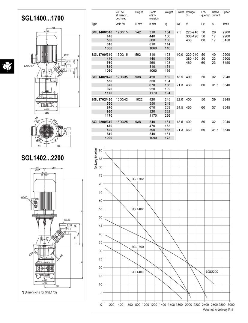 sgl1400-2200-td