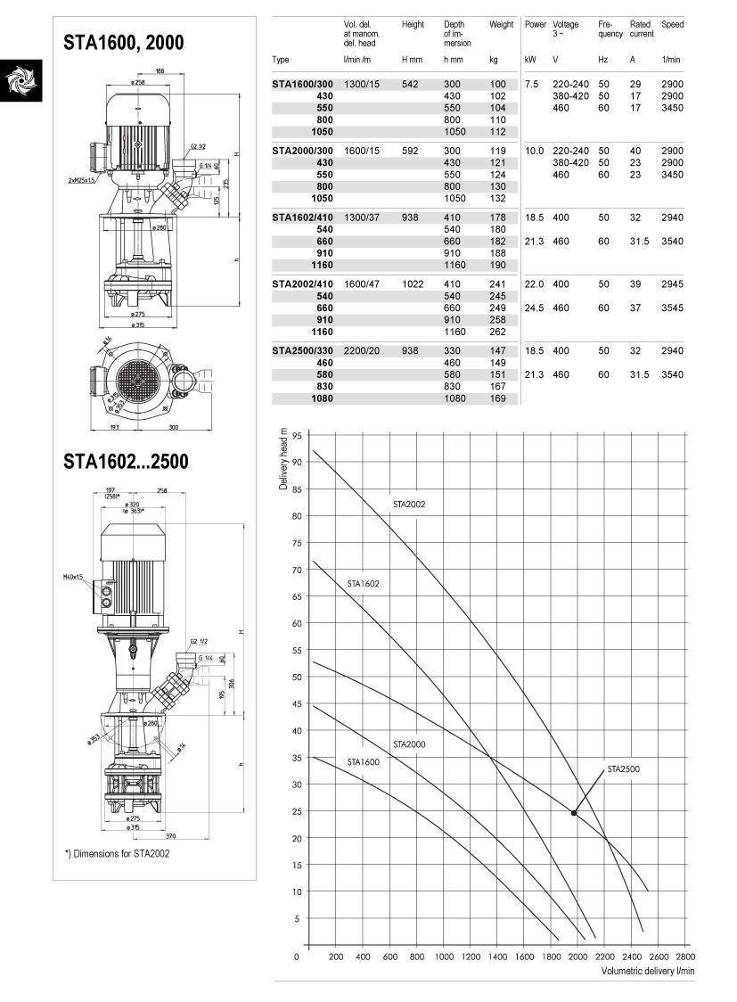 sta1600-2500-td