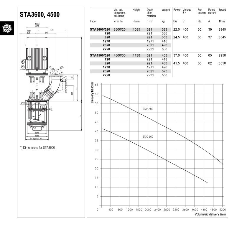 sta3600-4500-td