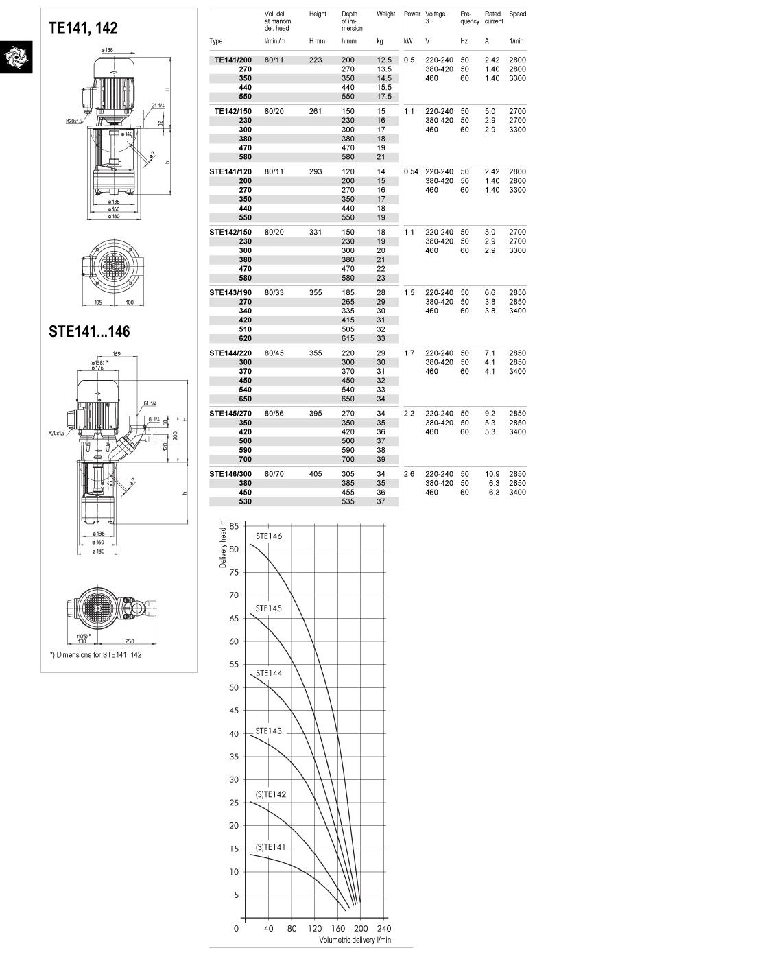 te-ste-141-146-td